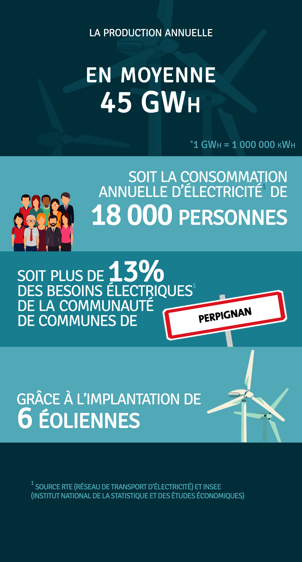 Production annuelle 0 kWh