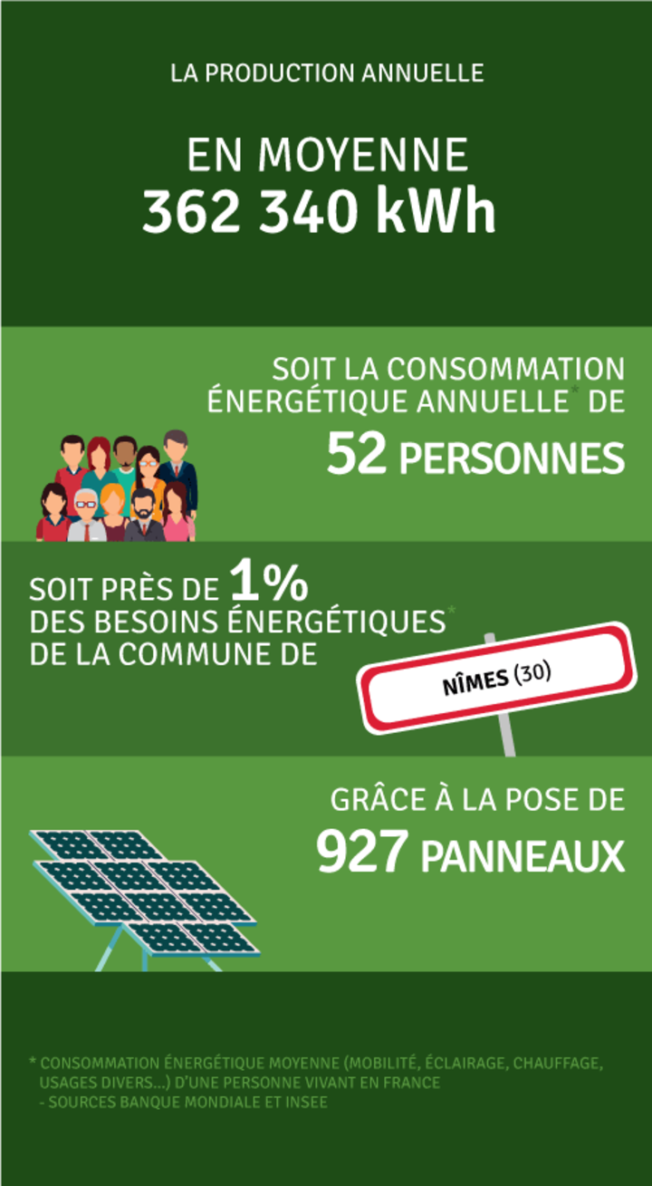 Production annuelle 362 798 kWh