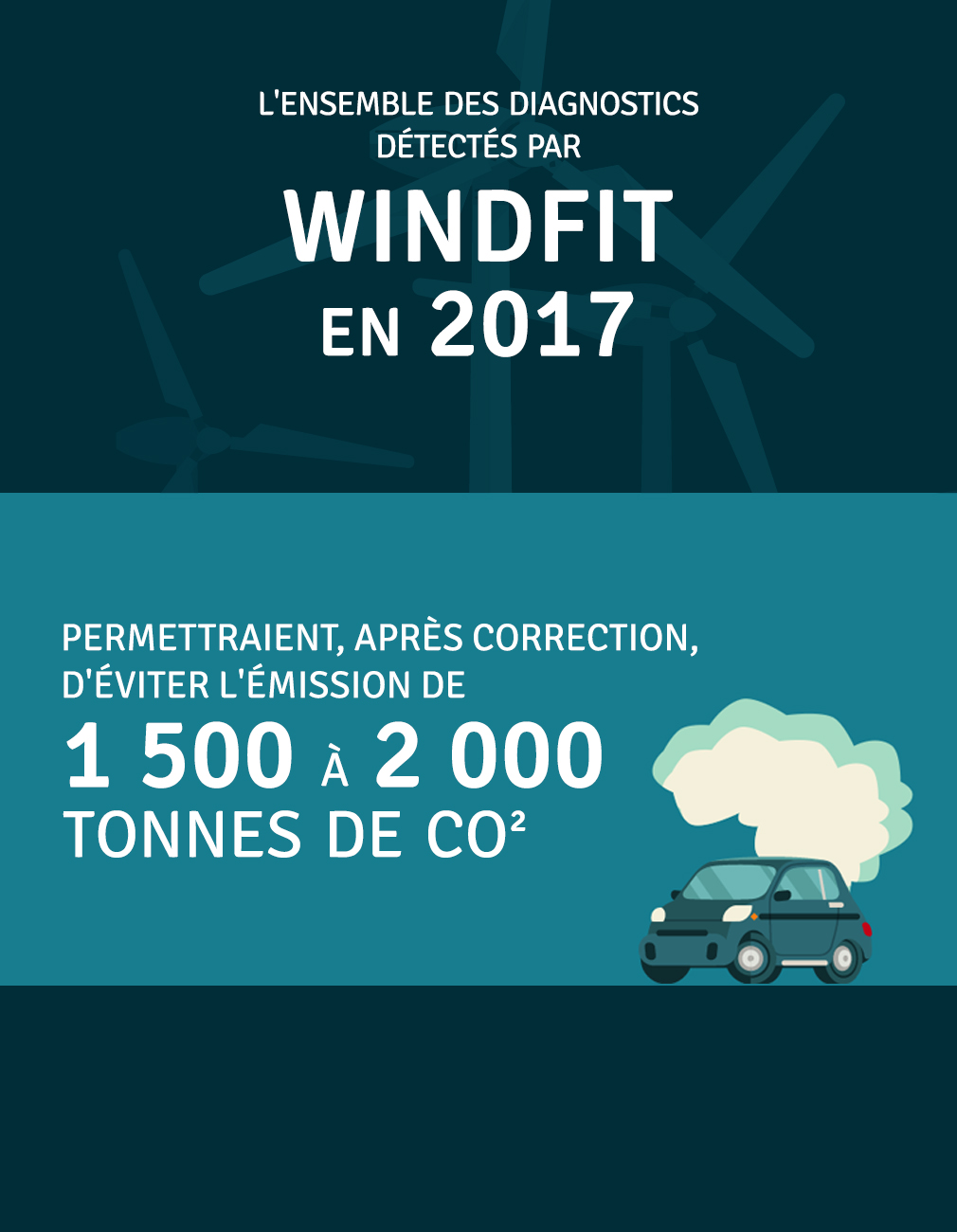 Production annuelle 210 000 kWh