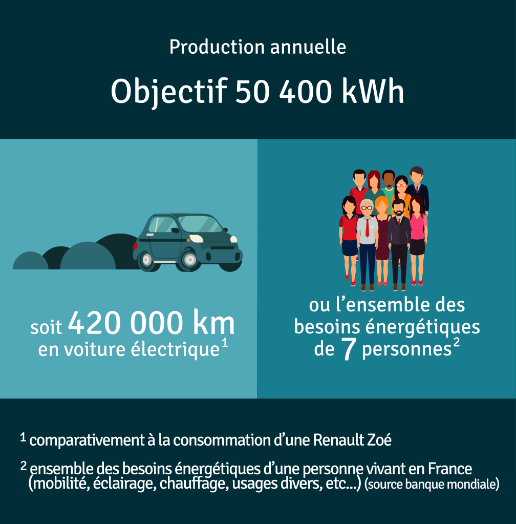 Production annuelle 50 400 kWh