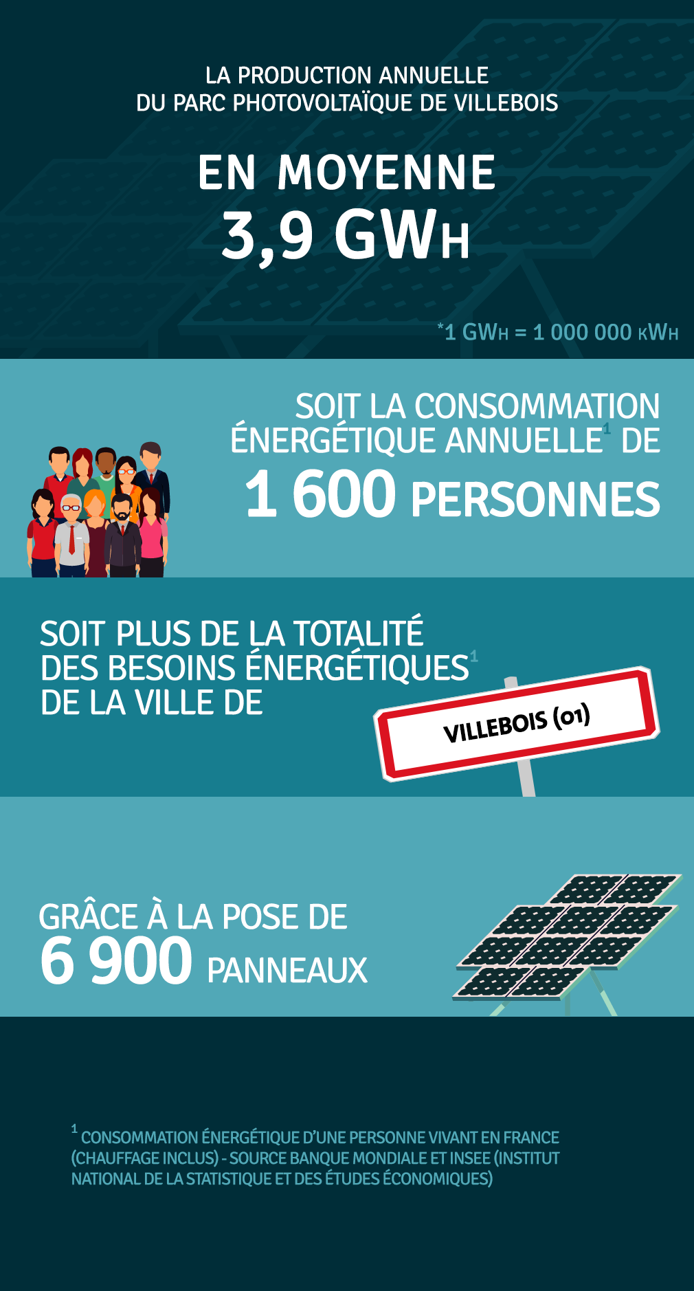 Production annuelle 3 921 000 kWh