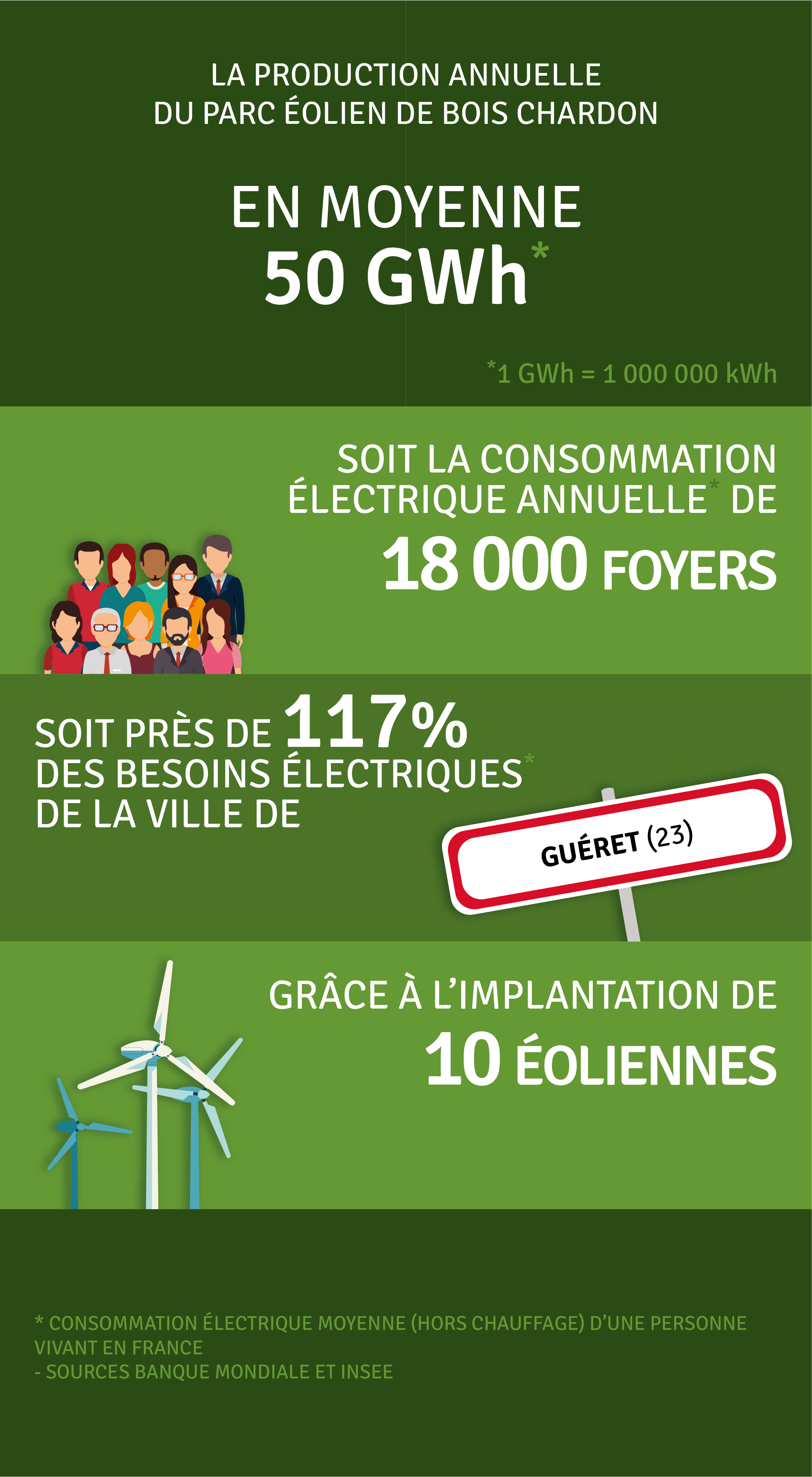Production annuelle 50 000 000 kWh