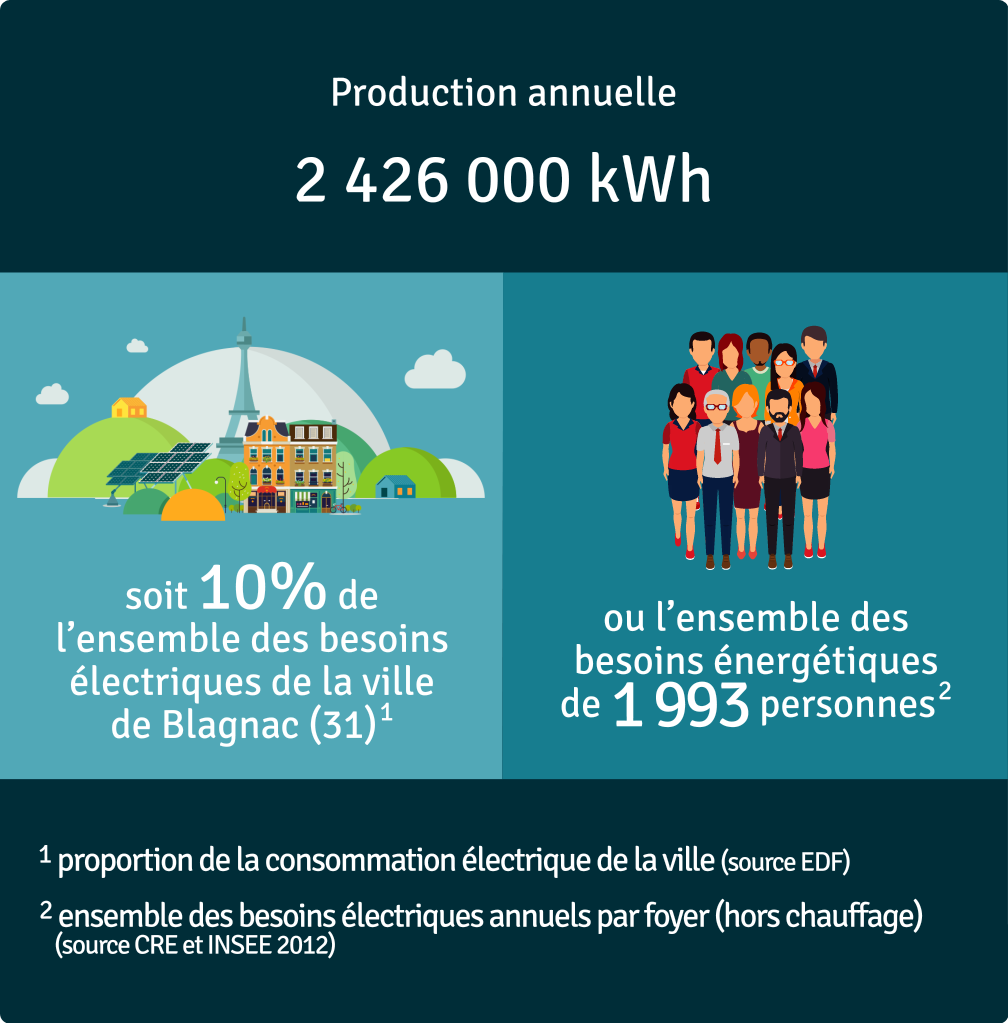 Production annuelle 2 426 000 kWh