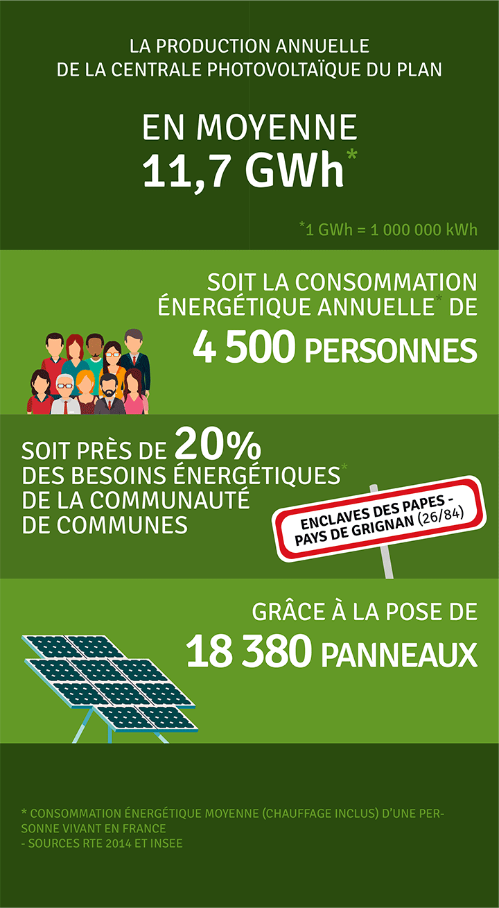 Production annuelle 11 700 000 kWh