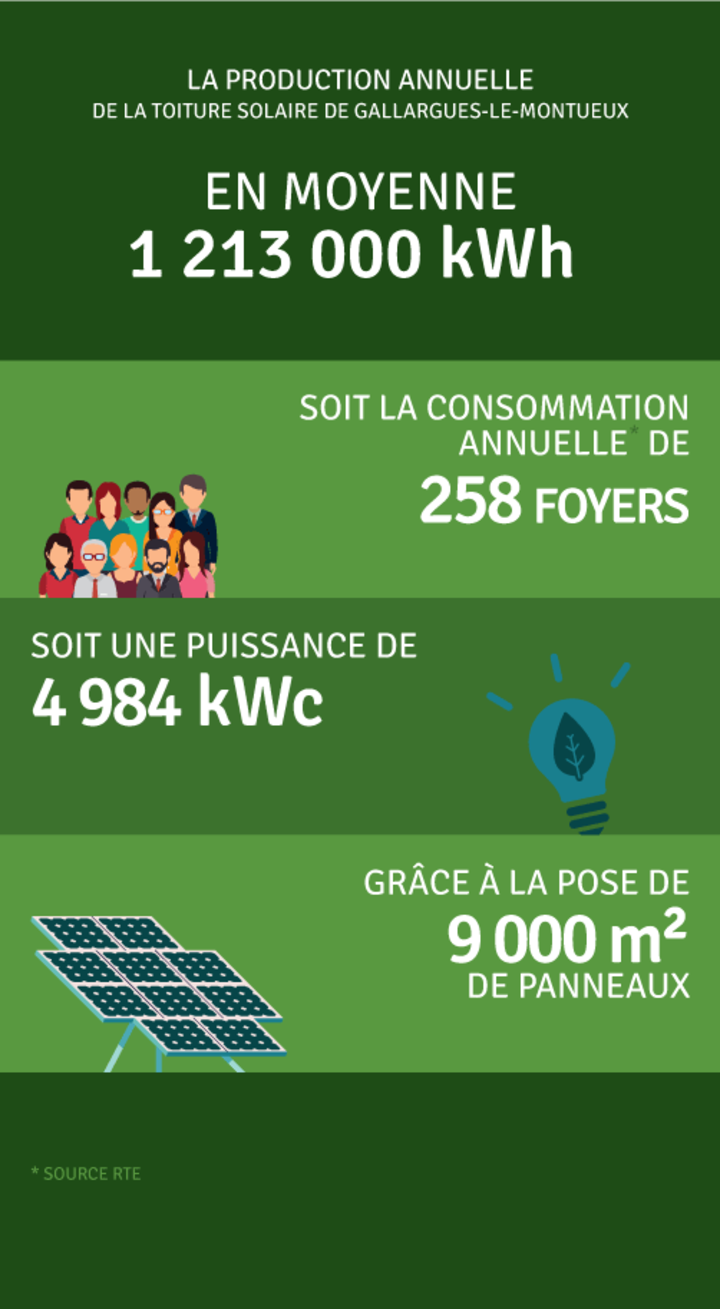 Production annuelle 1 213 000 kWh