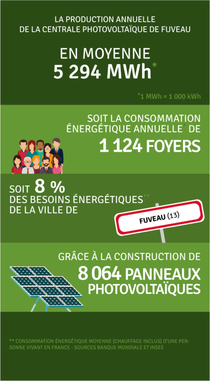 Production annuelle 5 294 000 kWh
