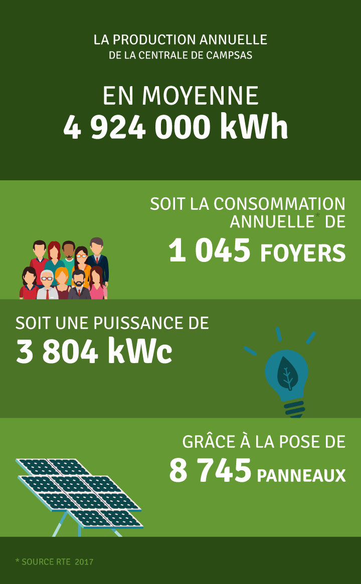 Production annuelle 4 924 000 kWh