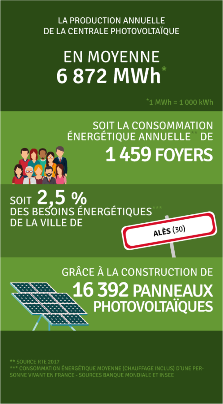 Production annuelle 6 872 000 kWh