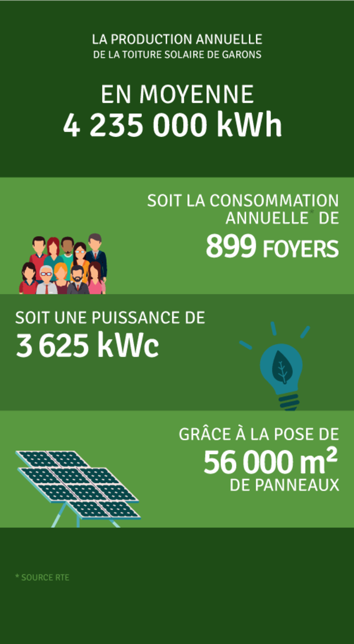 Production annuelle 4 235 000 kWh