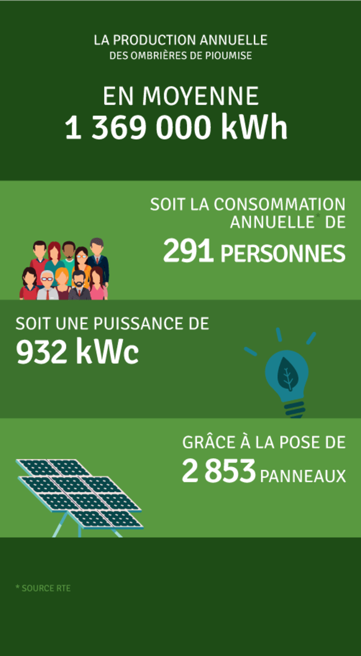 Production annuelle 1 369 000 kWh