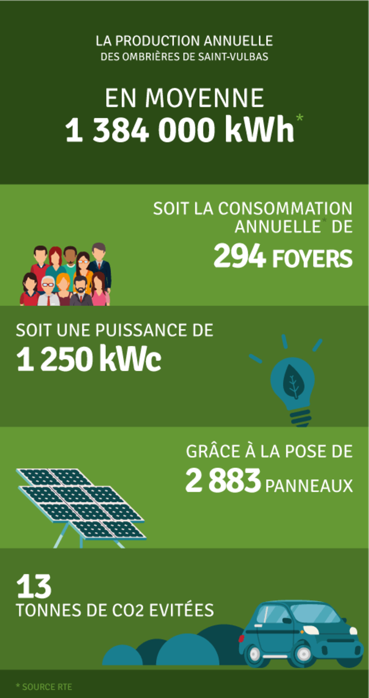 Production annuelle 1 384 000 kWh