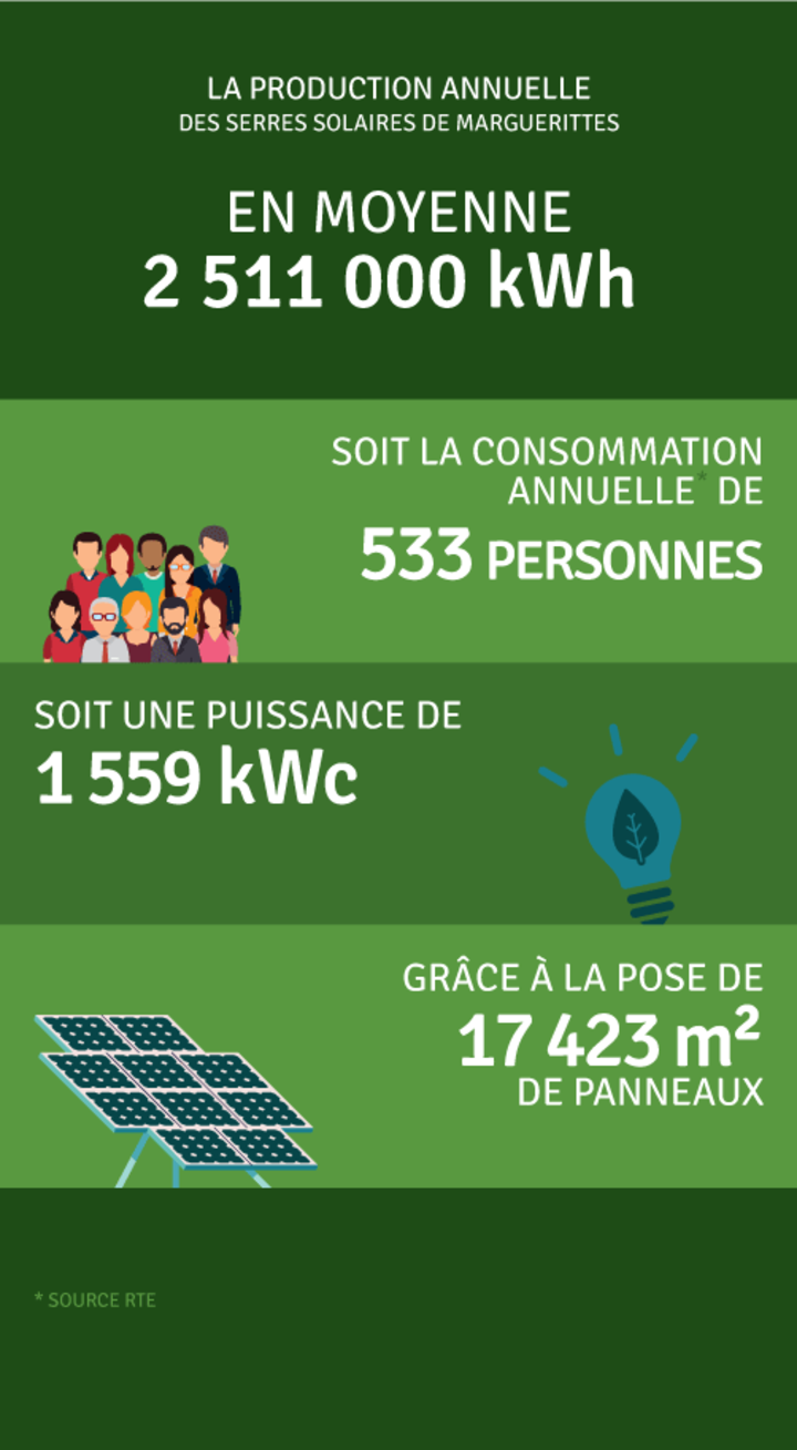 Production annuelle 2 551 000 kWh
