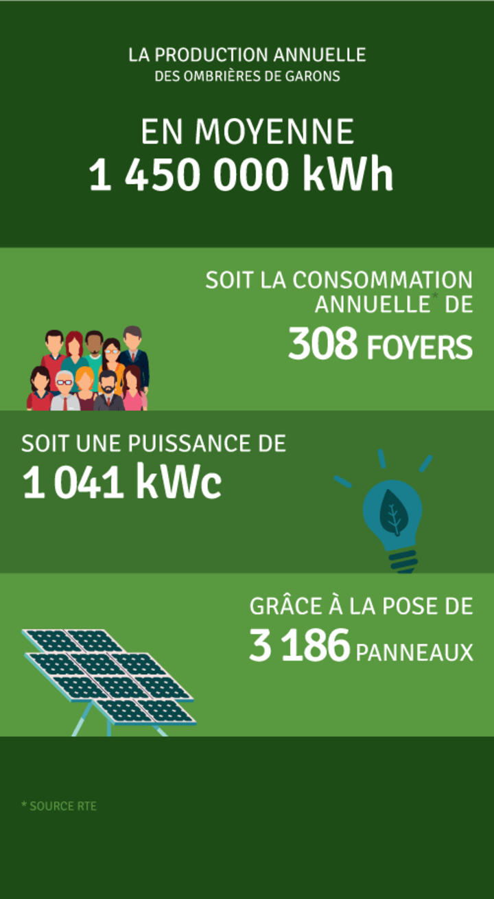 Production annuelle 1 450 000 kWh