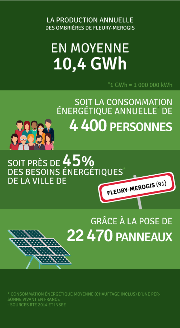 Production annuelle 10 400 000 kWh