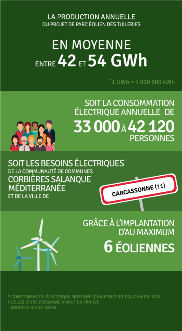 Production annuelle 42 000 000 kWh