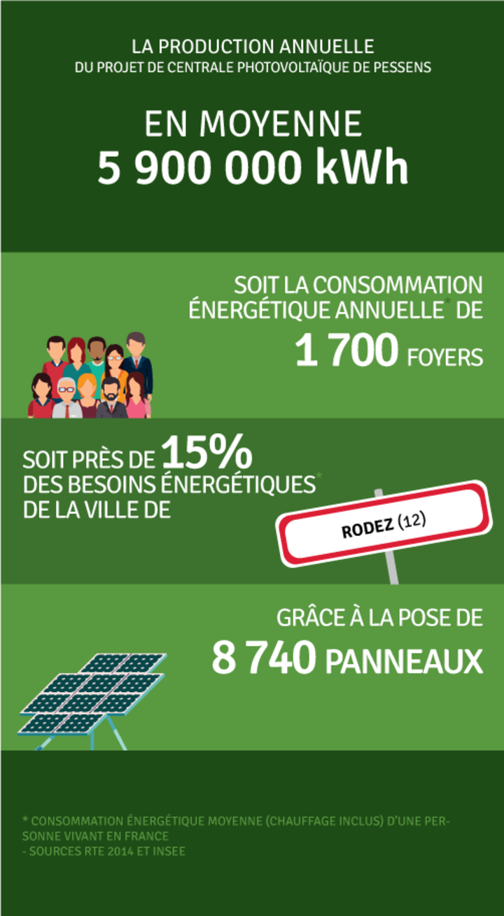 Production annuelle 5 887 000 kWh