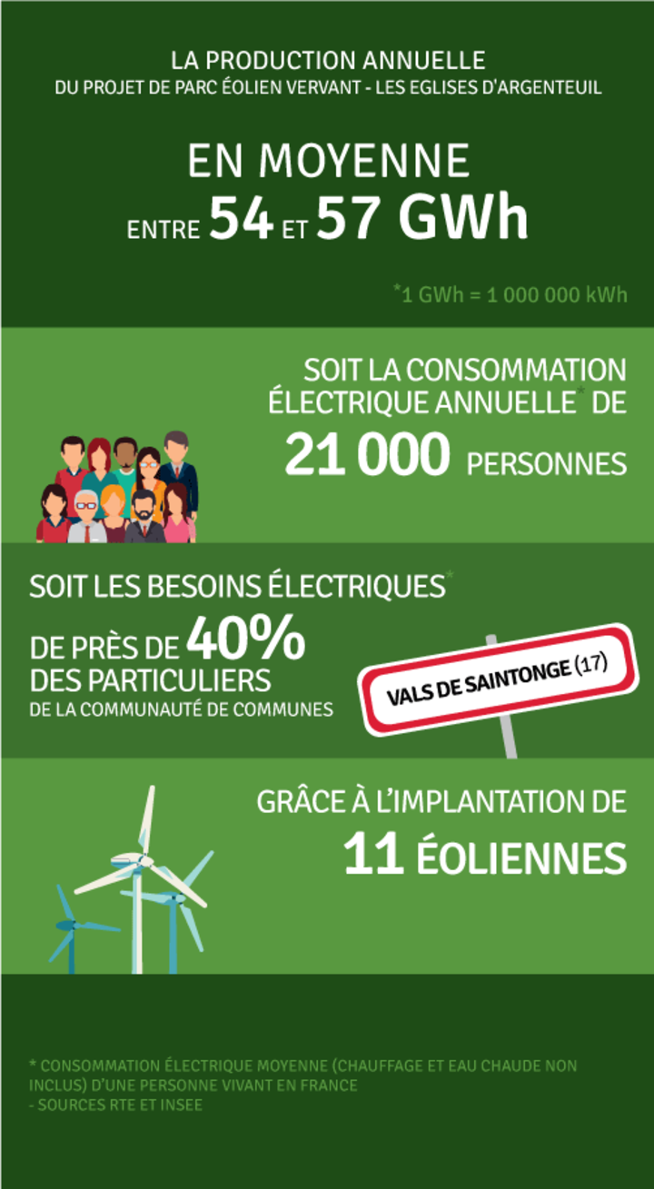 Production annuelle 57 000 000 kWh