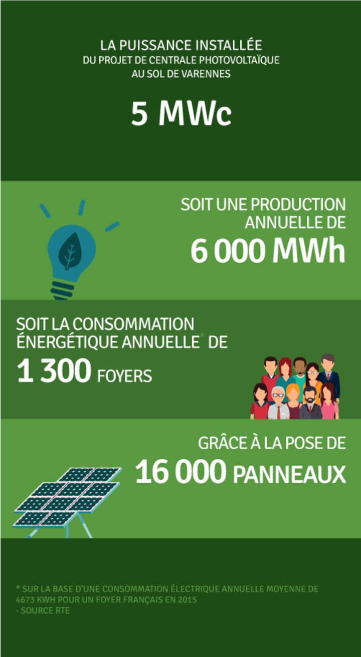 Production annuelle 6 043 000 kWh