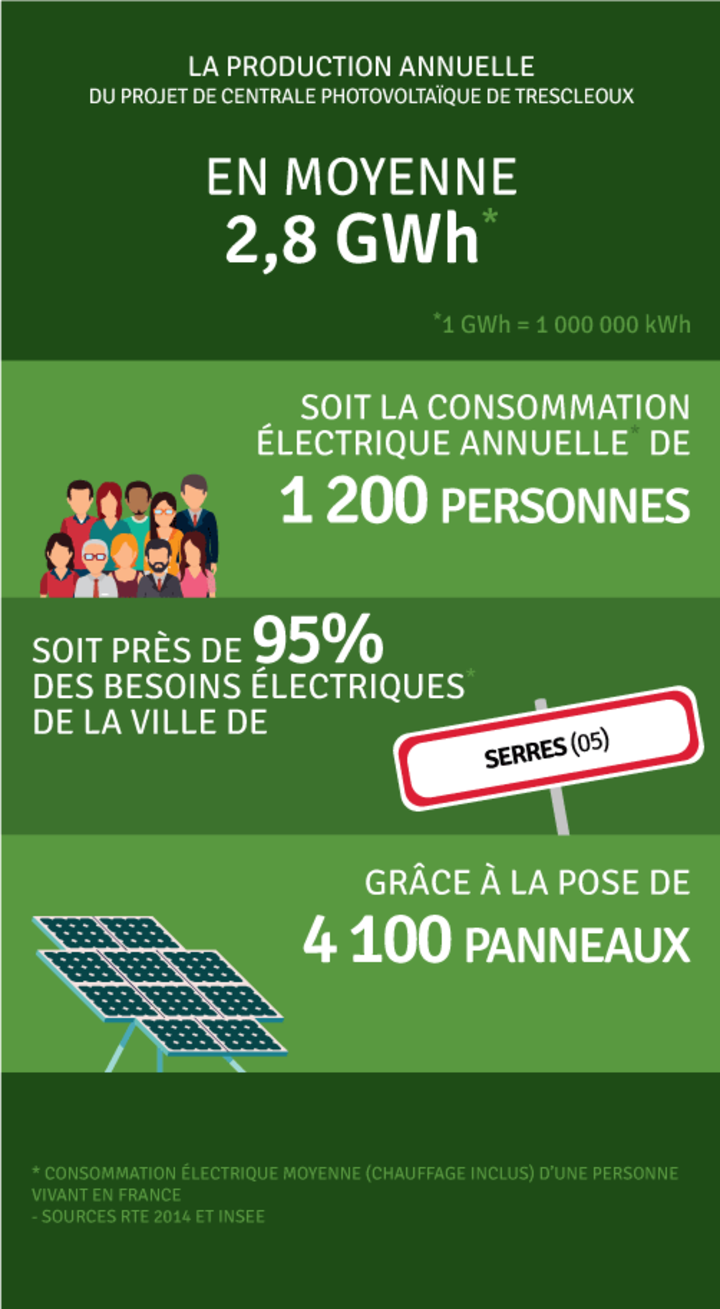 Production annuelle 2 800 kWh
