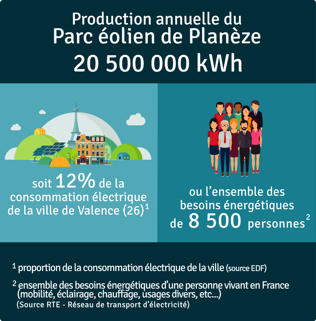 Production annuelle 20 500 000 kWh