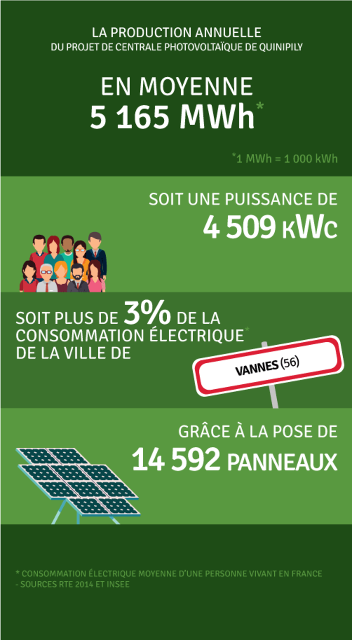 Production annuelle 5 165 000 kWh