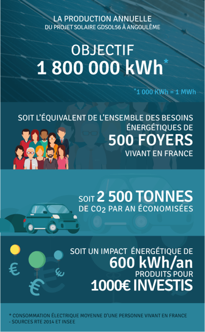 Production annuelle 1 800 000 kWh