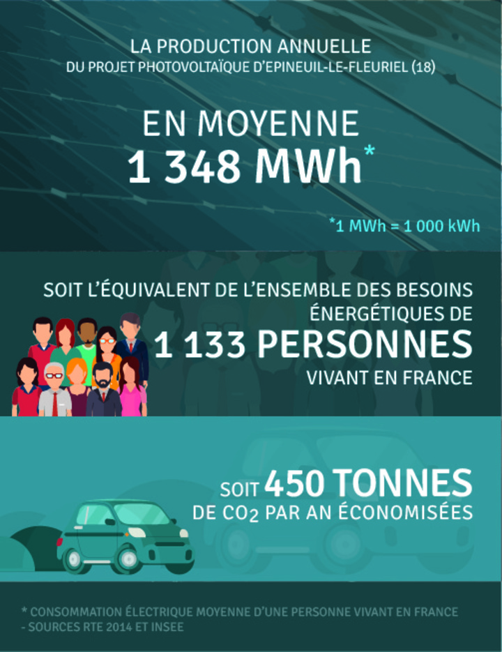 Production annuelle 1 348 000 kWh
