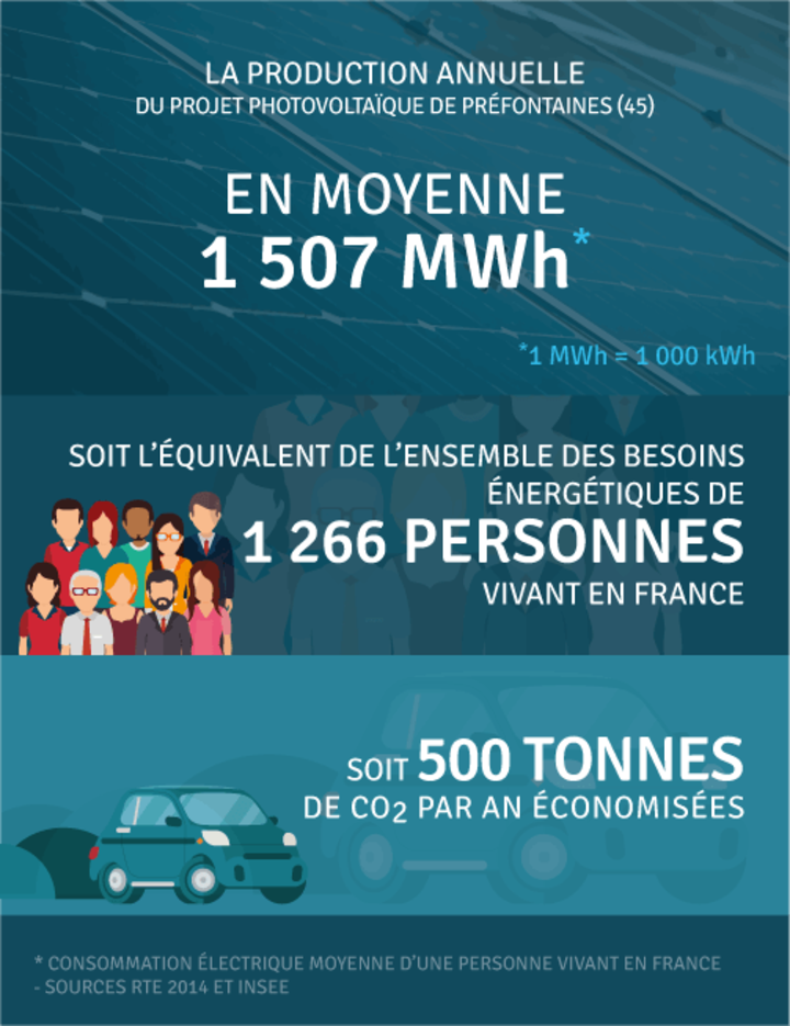Production annuelle 1 507 000 kWh