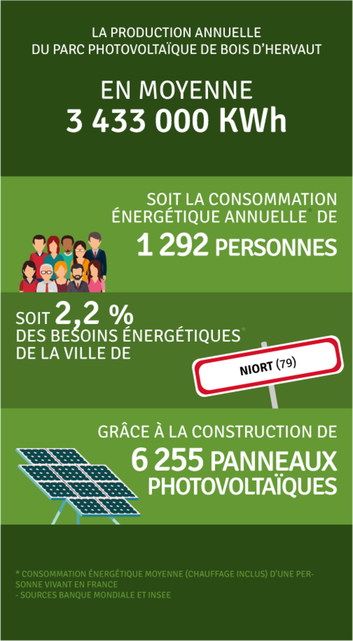 Production annuelle 3 433 000 kWh