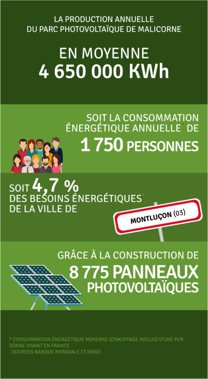 Production annuelle 4 696 000 kWh