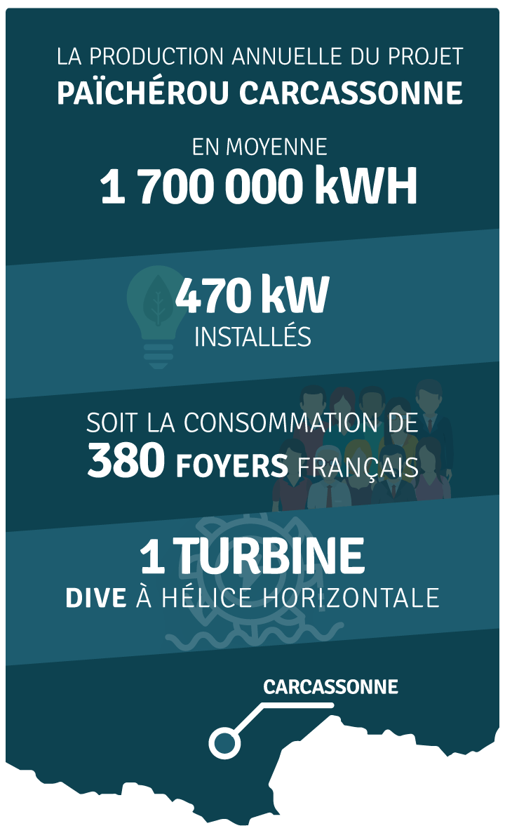 Production annuelle 1 700 000 kWh