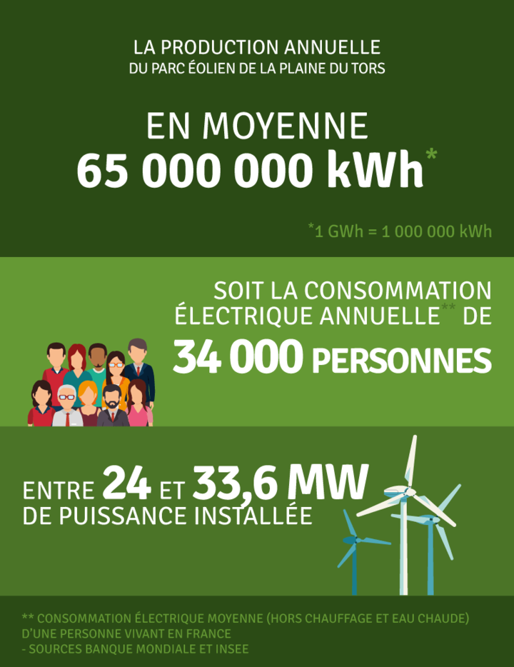 Production annuelle 65 000 000 kWh