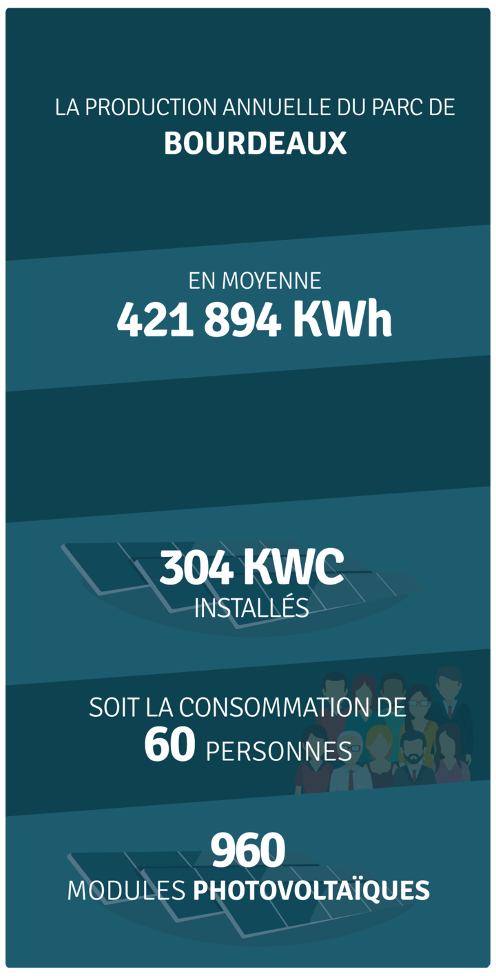 Production annuelle 421 894 kWh