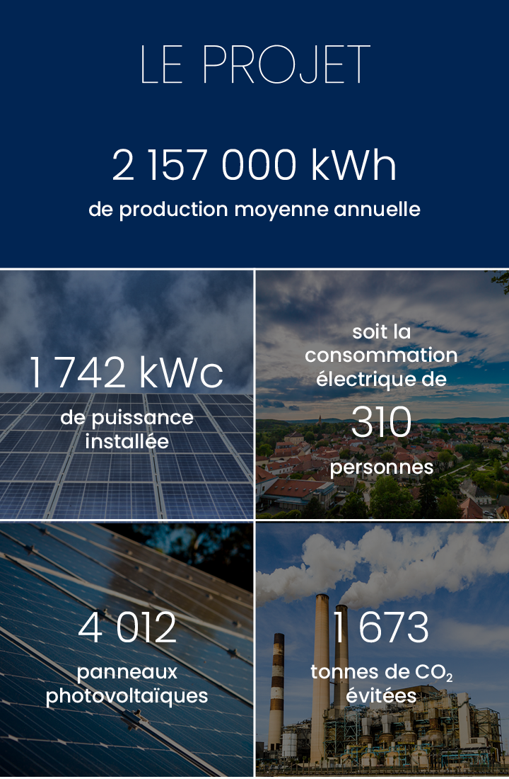 Production annuelle 2 000 000 kWh