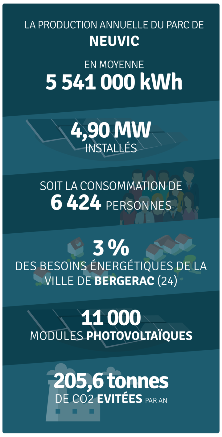 Production annuelle 5 208 000 kWh