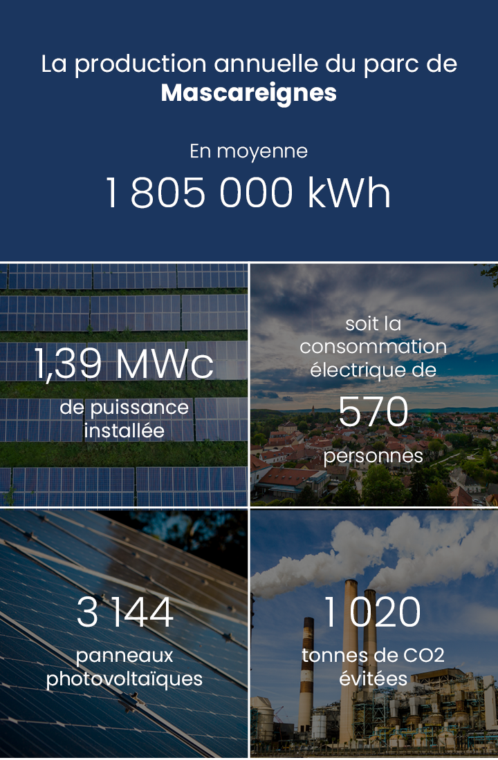 Production annuelle 1 805 000 kWh