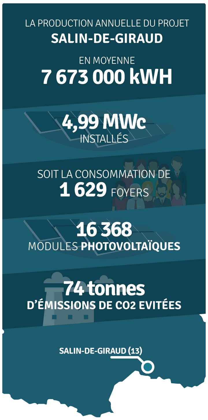 Production annuelle 8 080 000 kWh