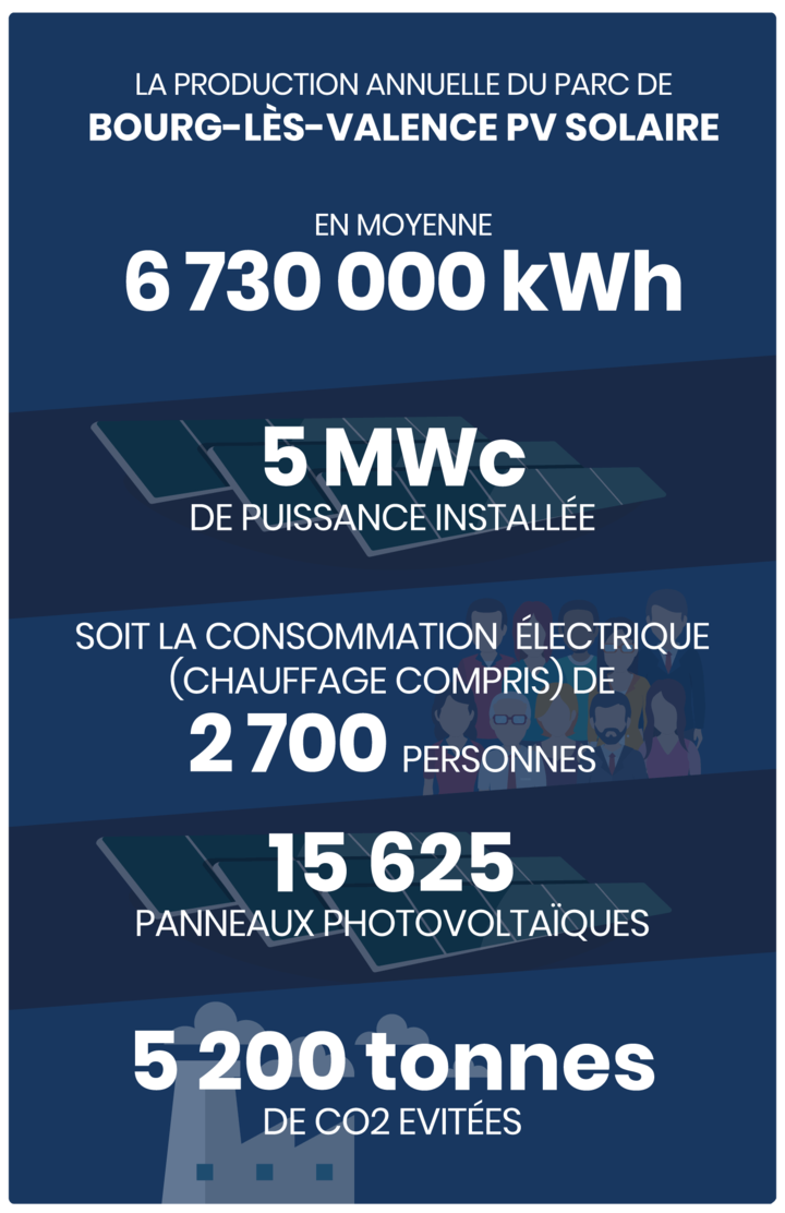 Production annuelle 6 730 000 kWh