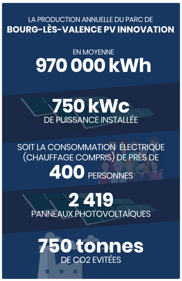Production annuelle 972 000 kWh