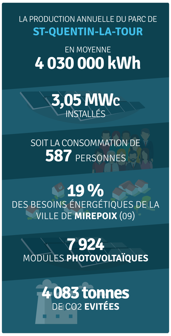 Production annuelle 4 000 000 kWh