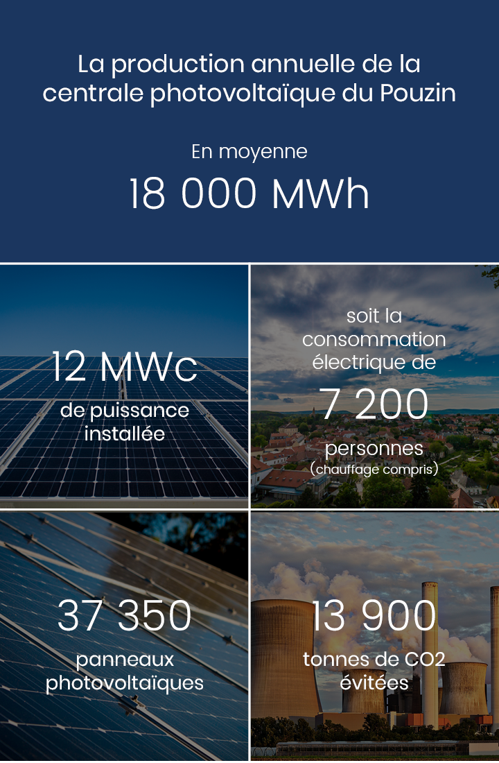 Production annuelle 18 000 000 kWh