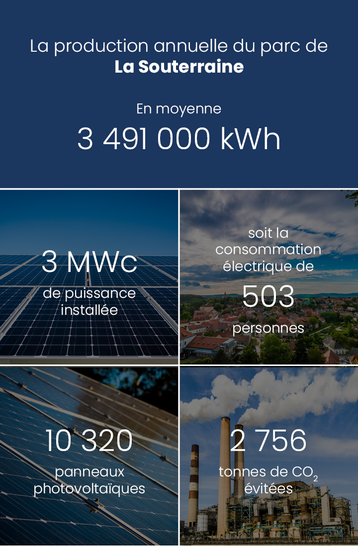 Production annuelle 3 639 000 kWh