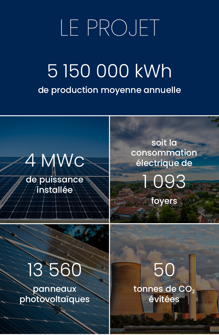 Production annuelle 5 150 000 kWh