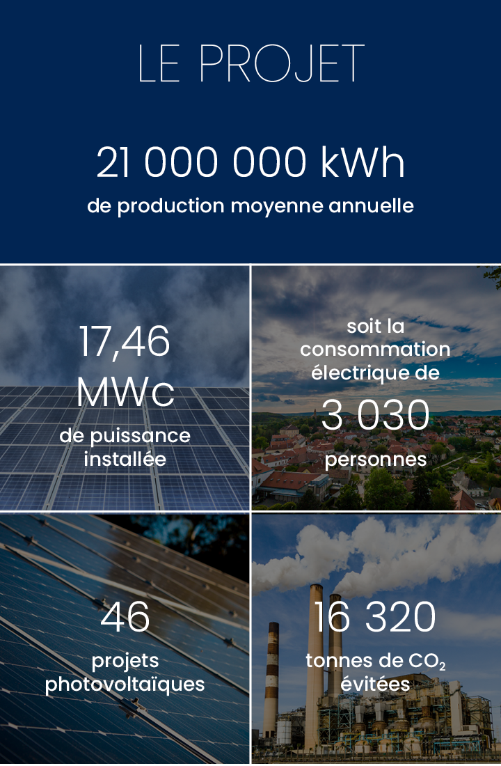 Production annuelle 810 000 kWh