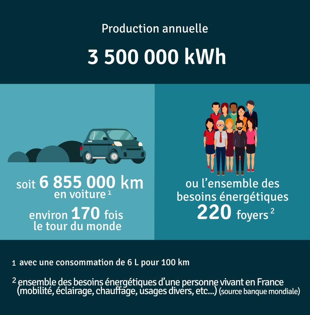 Production annuelle 1 066 667 kWh