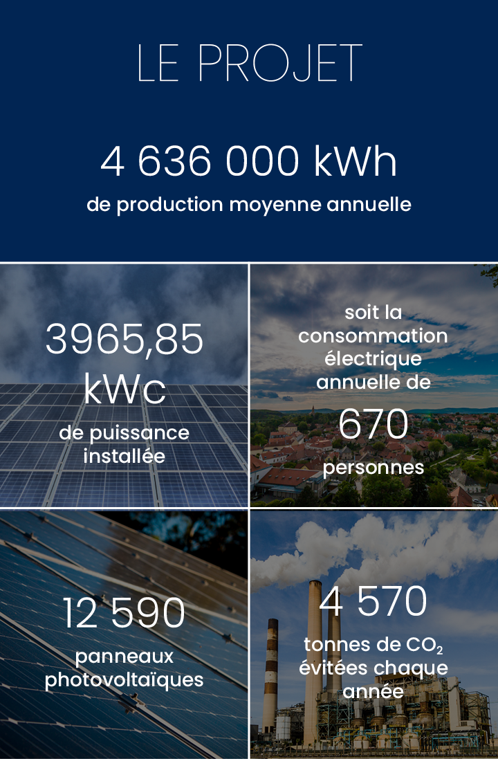 Production annuelle 4 375 000 kWh