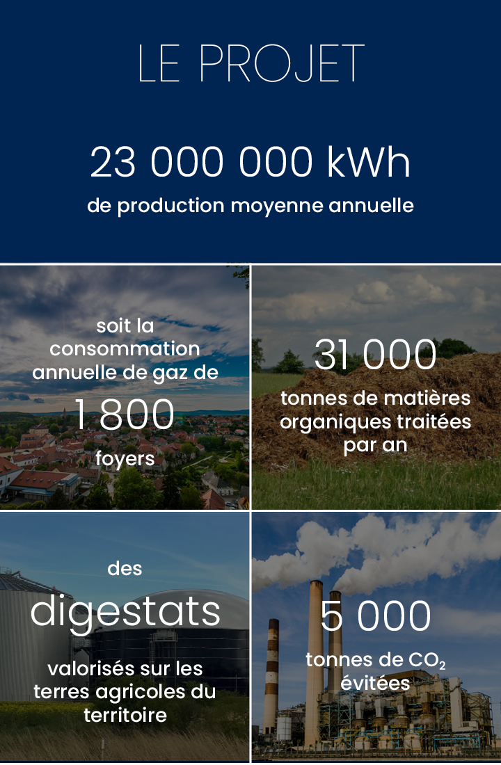 Production annuelle 23 000 000 kWh