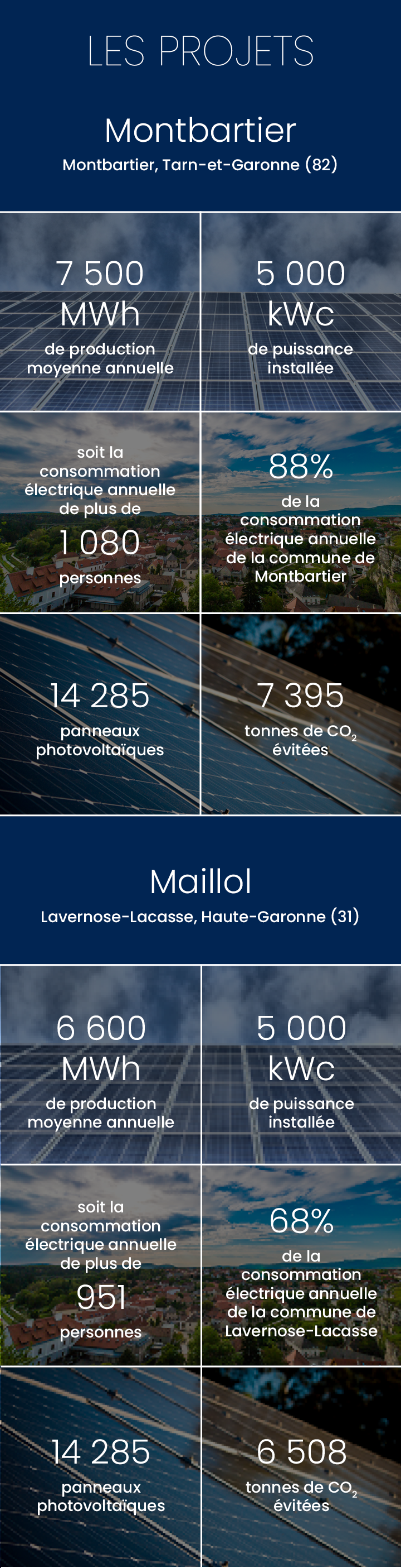 Production annuelle 20 737 000 kWh