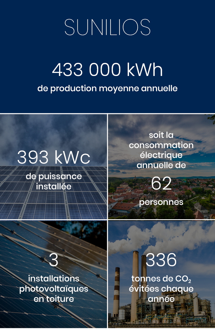 Production annuelle 133 000 kWh