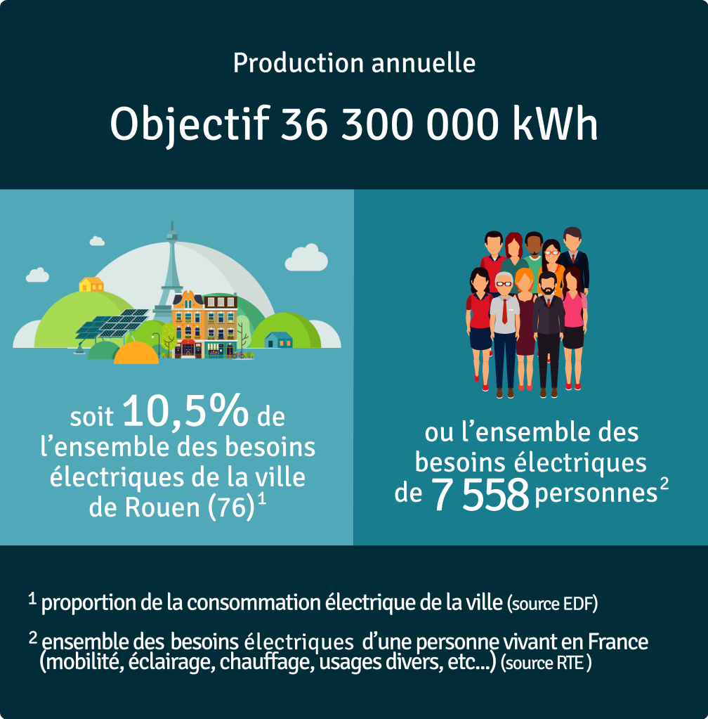 Production annuelle 36 000 000 kWh